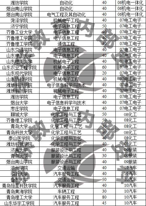 2018年山东春季高考招生院校名单及排名(完整版)
