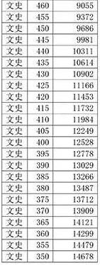 2018年天津高考文科本科录取率上升,文科录取分数线预测下降