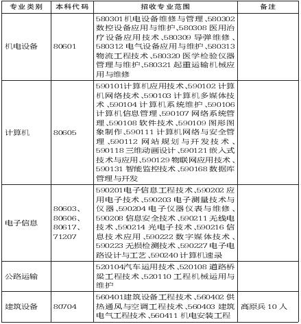 重庆市大学生征兵,2018年从普通高等学校毕业生中招收士官简章