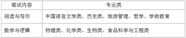 2018年陕西师范大学自主招生简章考试科目真题答案和录取结果通知书查询时间