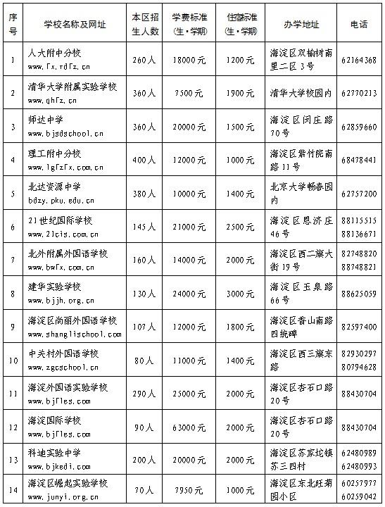 2018年海淀区初中民办学校名单及招生计划学费安排