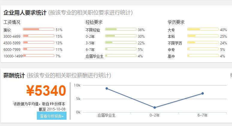黑龙江大学计算机科学与技术专业就业前景