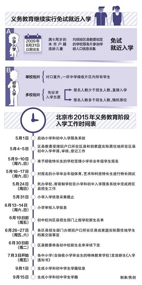 【北京市义务教育入学服务平台】北京市小学入学政策(最新)