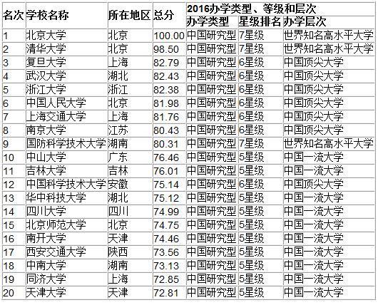 北京大学综合排名,2018年北京大学全国排名