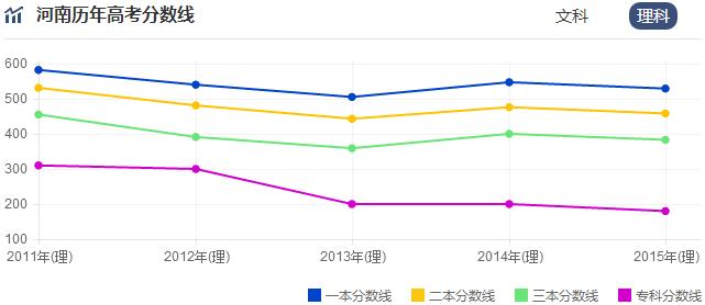 2018年河南高考一本分数线预测,一本录取线大概多少上升还是下降