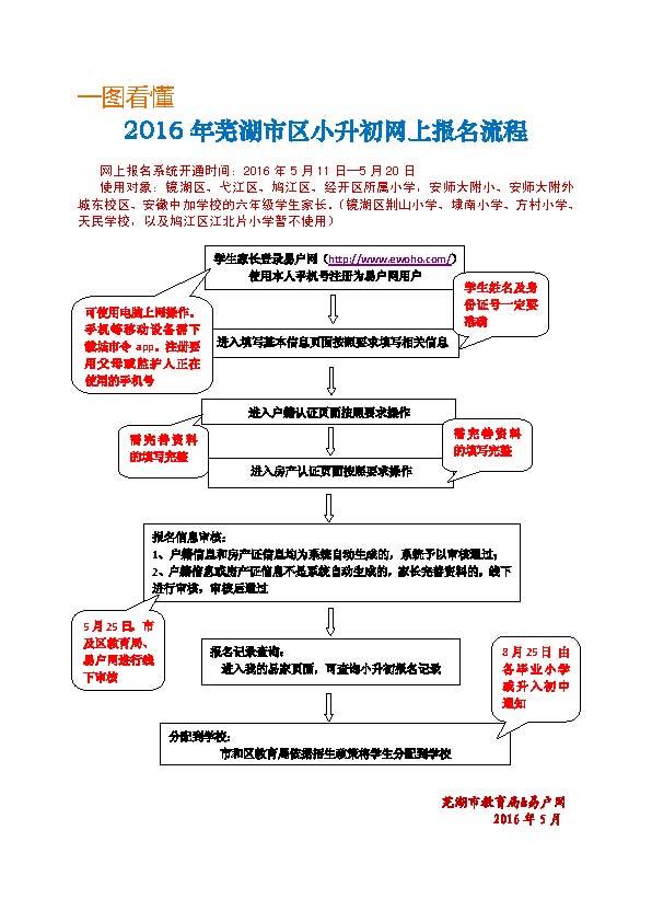 一图看懂2018年芜湖市区小升初网上报名流程和注意事项