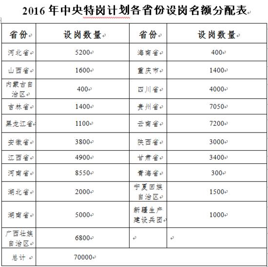 2018年北京特岗教师工资待遇最新消息,特岗教师补贴政策
