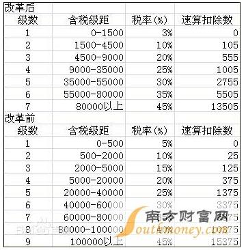 2018年重庆工资所得税交税标准及最新工资扣税的计算公式