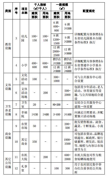 2018年山东新农村建设政策规定,山东新农村建设规划方案