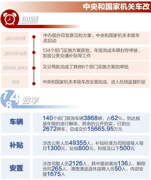 2018年天津公车改革方案补贴标准及天津公车拍卖网址平台